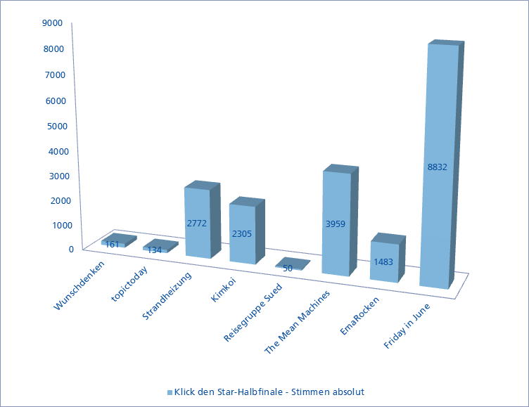 """Grafik der Abstimmungsergebnisse des Wettbewerbs """"Klick den Star"""" des MDR, bei dem die Singer-Songwriter-Band Strandheizung 2016 teilnahm. Grafik: MDR."""